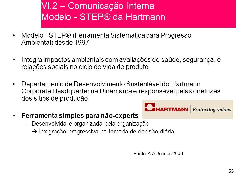 VI.2 – Comunicação Interna Modelo - STEP® da Hartmann