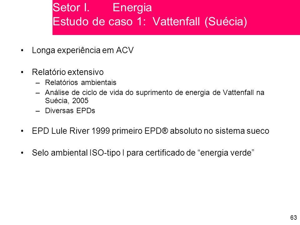 Setor I. Energia Estudo de caso 1: Vattenfall (Suécia)