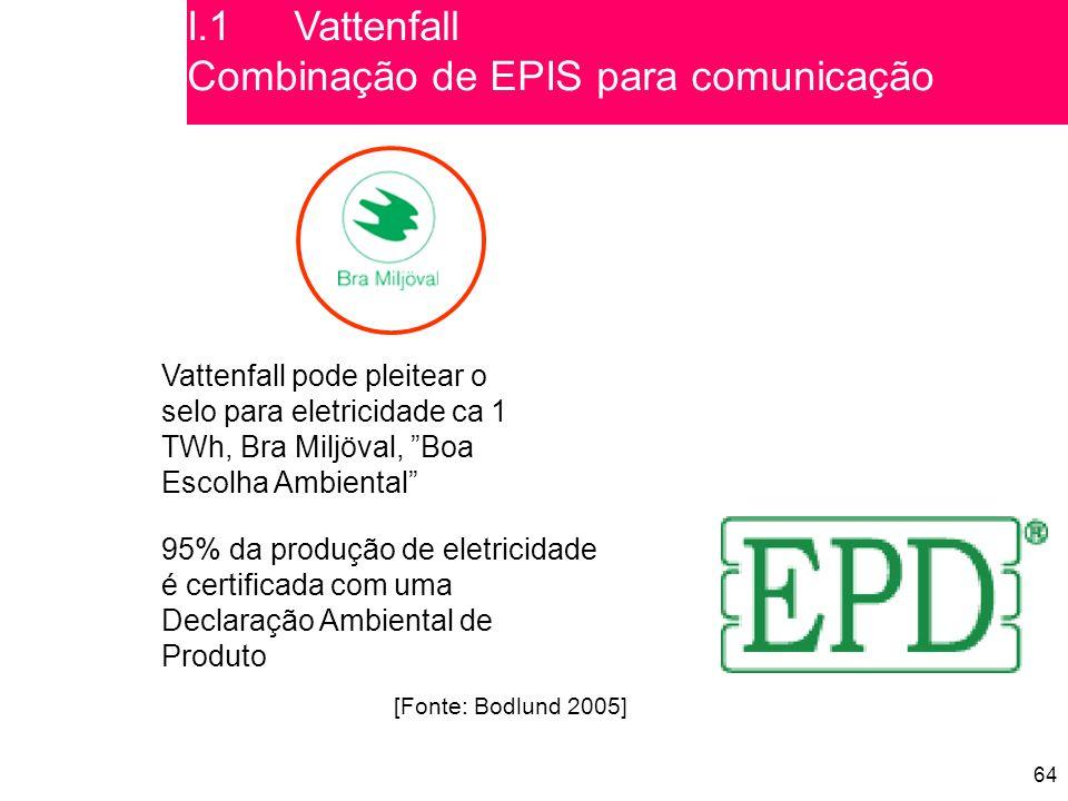 I.1 Vattenfall Combinação de EPIS para comunicação