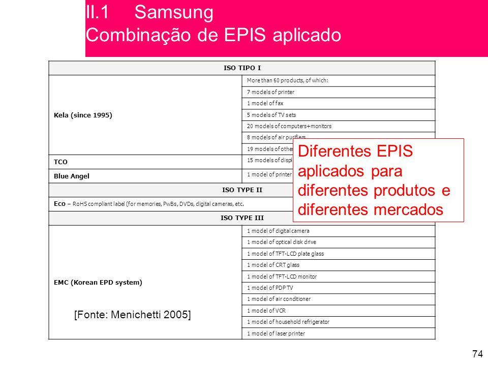 II.1 Samsung Combinação de EPIS aplicado