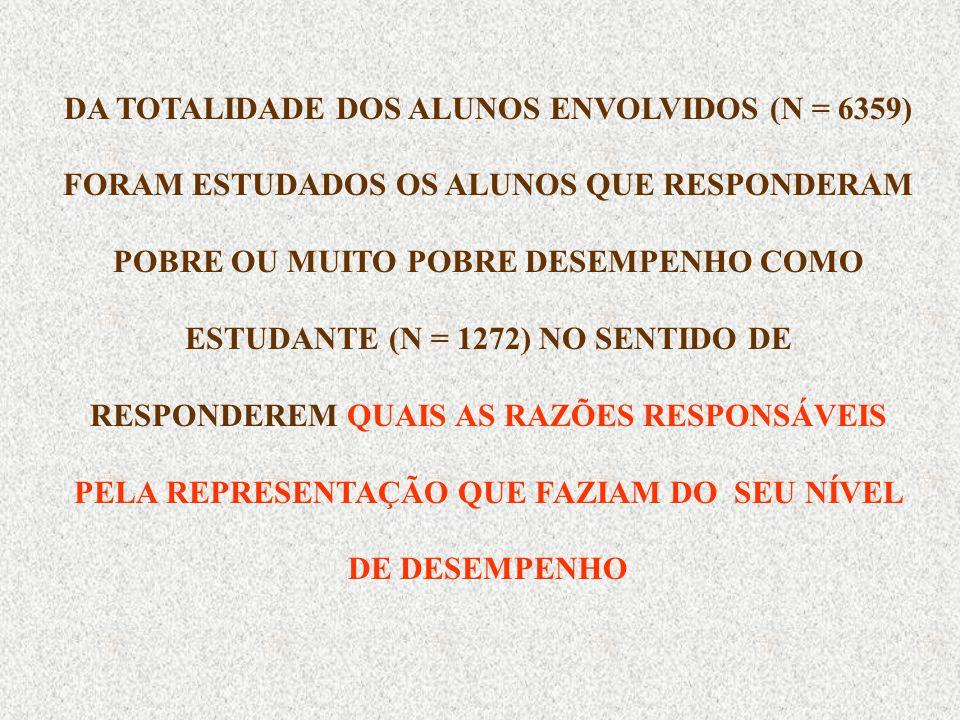 DA TOTALIDADE DOS ALUNOS ENVOLVIDOS (N = 6359) FORAM ESTUDADOS OS ALUNOS QUE RESPONDERAM POBRE OU MUITO POBRE DESEMPENHO COMO ESTUDANTE (N = 1272) NO SENTIDO DE RESPONDEREM QUAIS AS RAZÕES RESPONSÁVEIS PELA REPRESENTAÇÃO QUE FAZIAM DO SEU NÍVEL DE DESEMPENHO