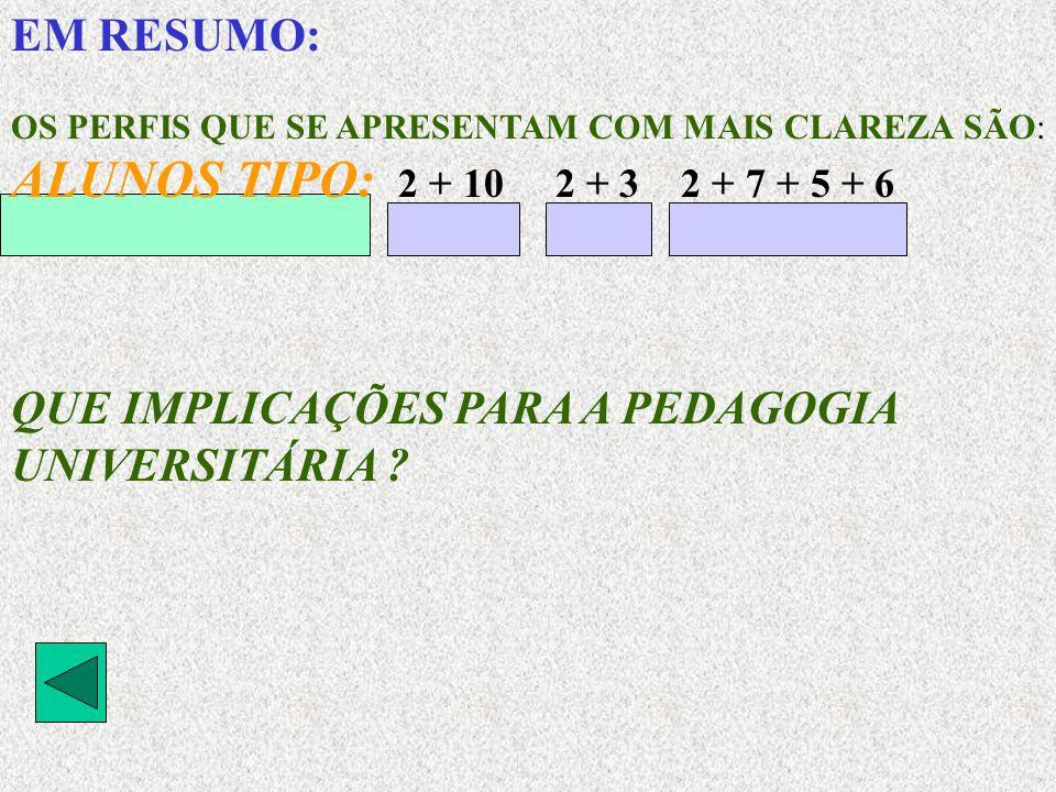 ALUNOS TIPO: 2 + 10 2 + 3 2 + 7 + 5 + 6 EM RESUMO: