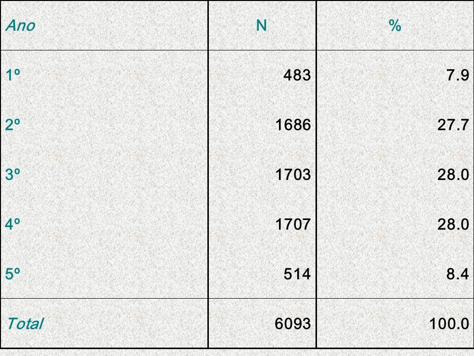 100.0 6093 Total 8.4 514 5º 28.0 1707 4º 1703 3º 27.7 1686 2º 7.9 483 1º % N Ano