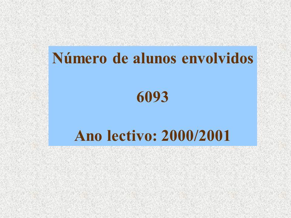 Número de alunos envolvidos