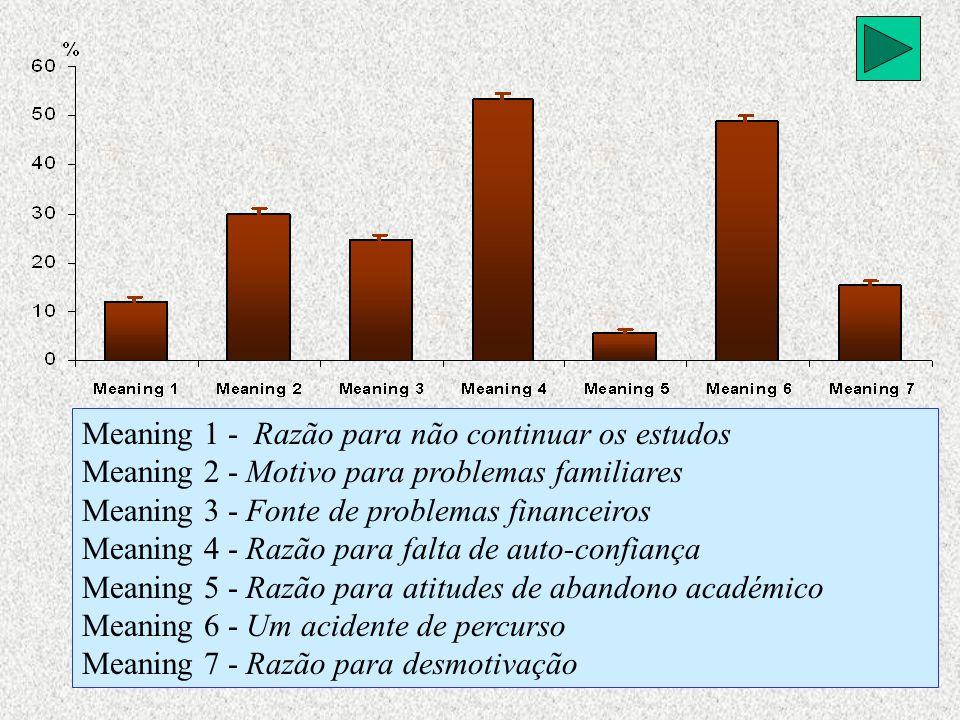 Meaning 1 - Razão para não continuar os estudos