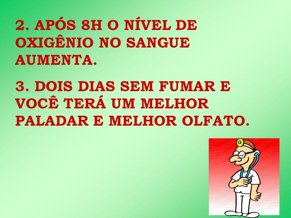 2. APÓS 8H O NÍVEL DE OXIGÊNIO NO SANGUE AUMENTA.