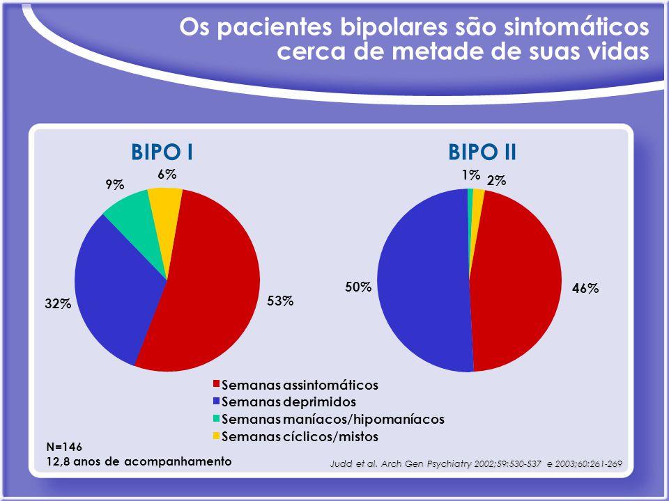 Os pacientes bipolares são sintomáticos cerca de metade de suas vidas