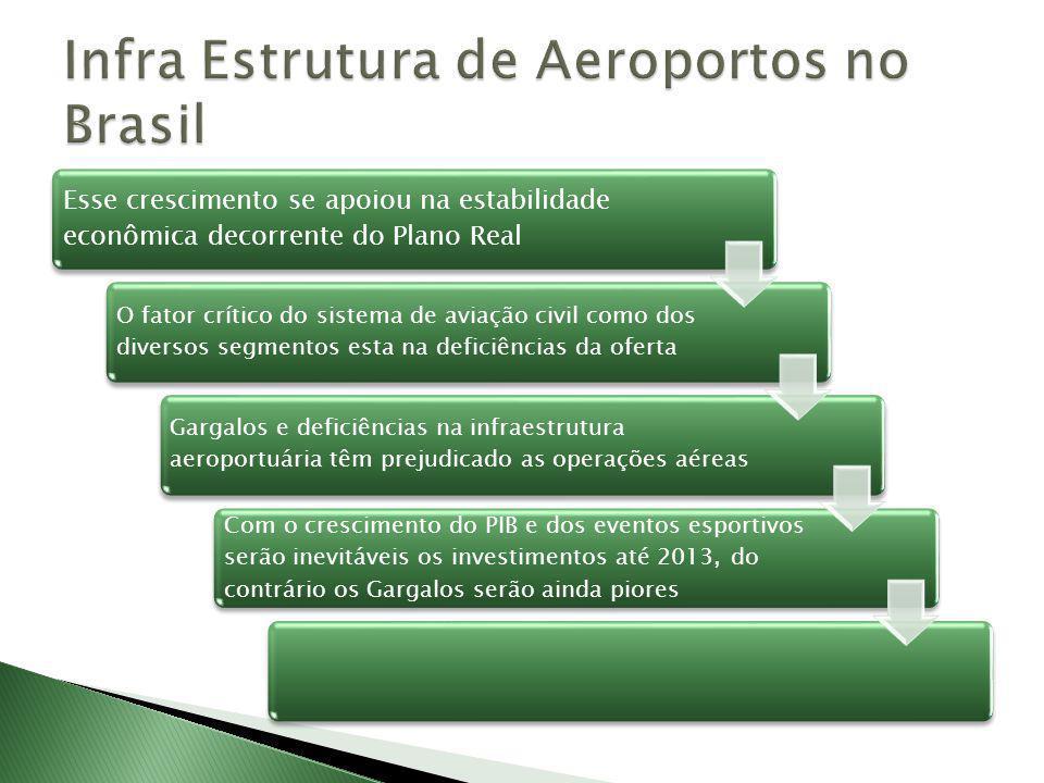 Infra Estrutura de Aeroportos no Brasil