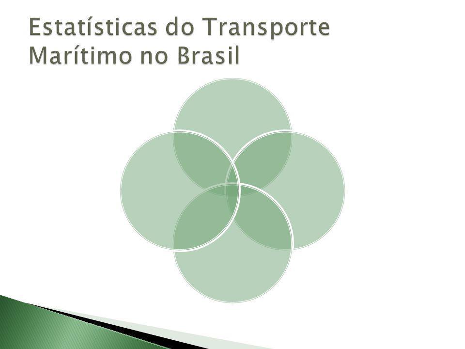 Estatísticas do Transporte Marítimo no Brasil