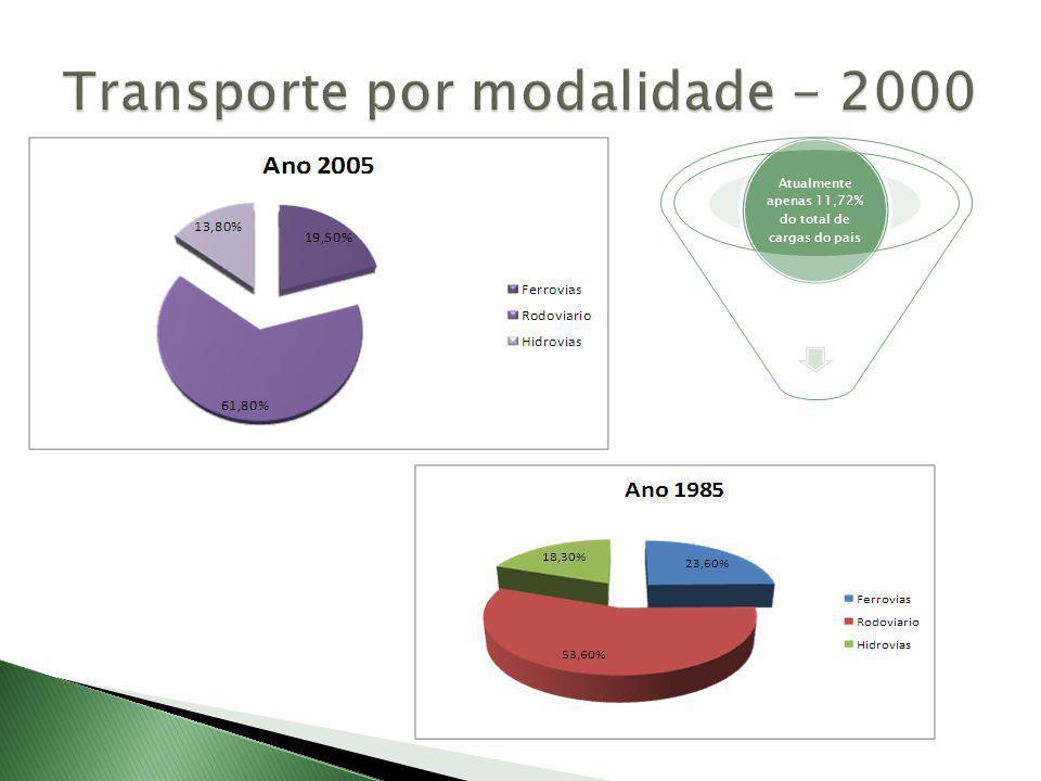 Transporte por modalidade - 2000
