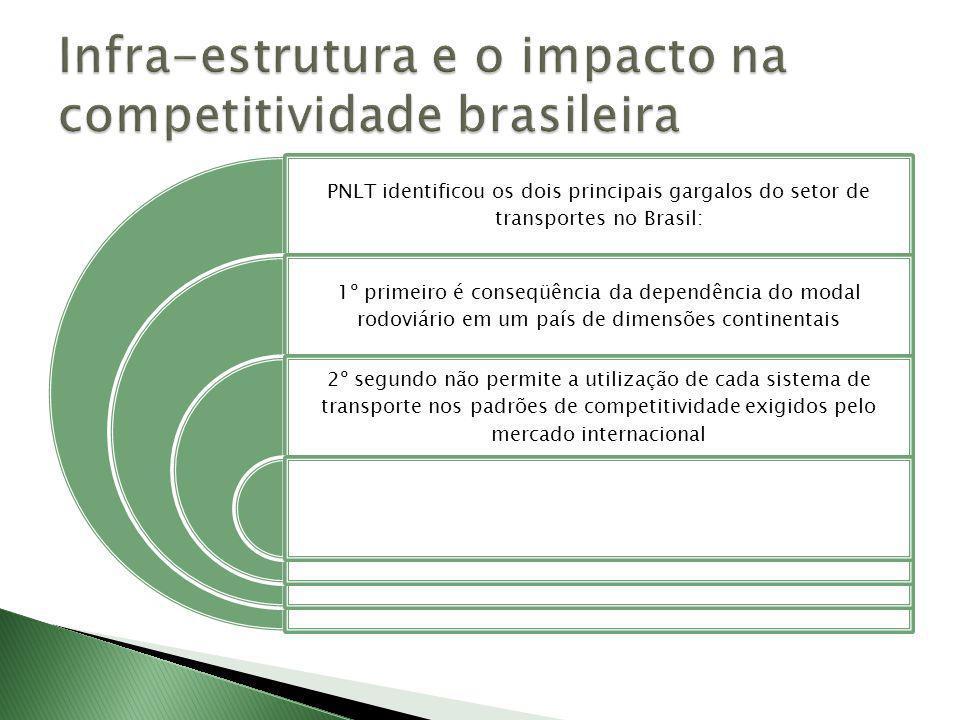 Infra-estrutura e o impacto na competitividade brasileira