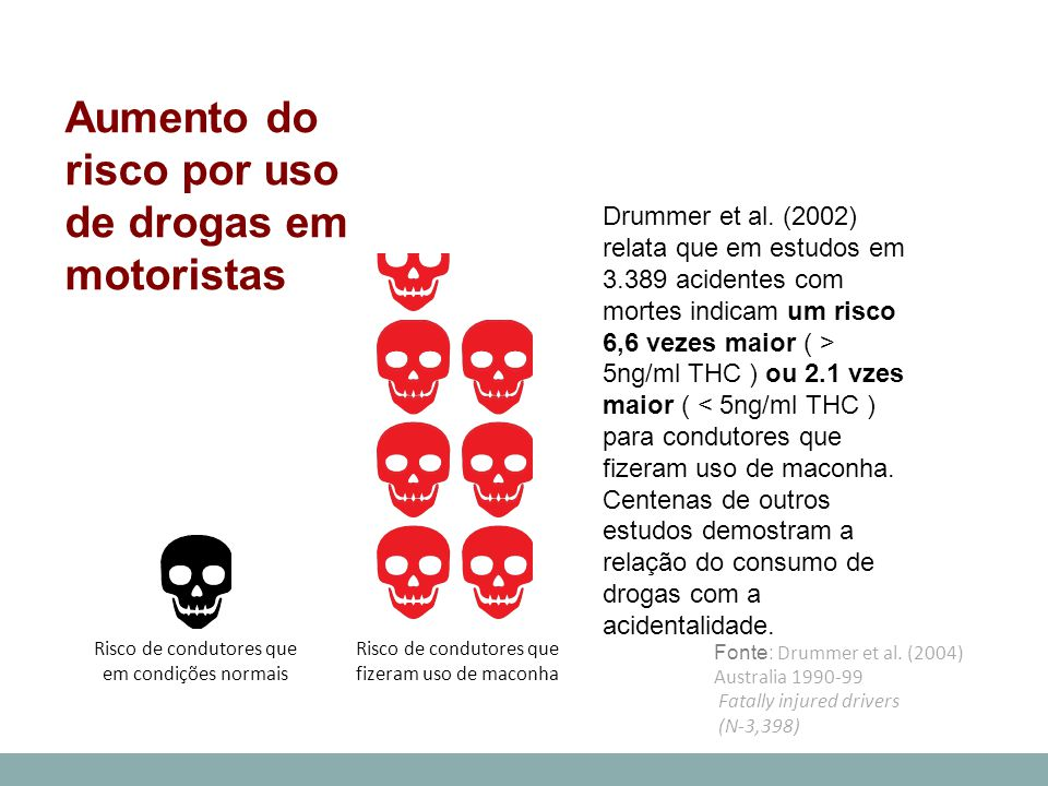 Aumento do risco por uso de drogas em motoristas