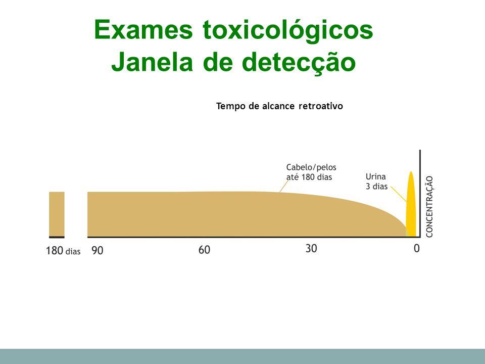 Exames toxicológicos Janela de detecção