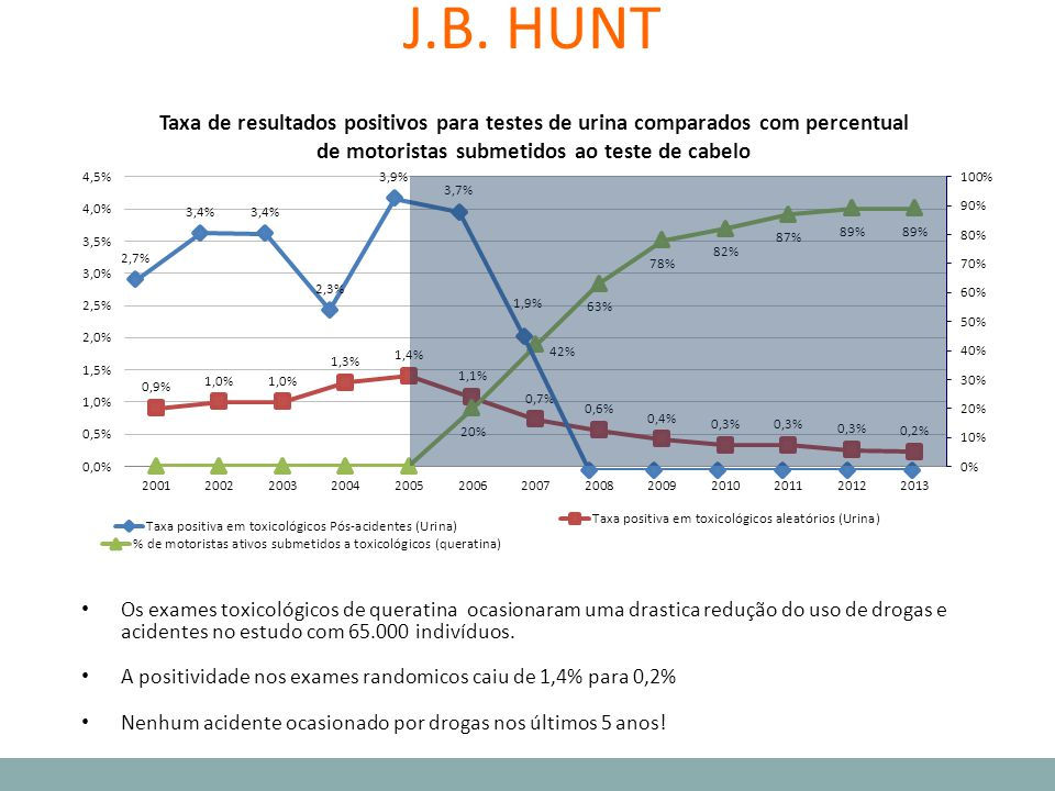 J.B. HUNT First click – on the graph is the drug positive rate for urine random tests.