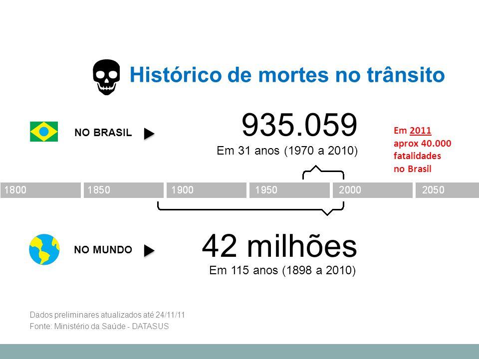 935.059 Histórico de mortes no trânsito