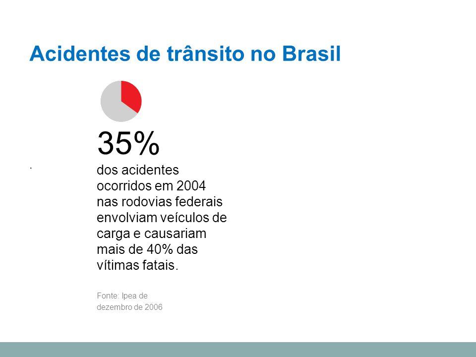 35% Acidentes de trânsito no Brasil