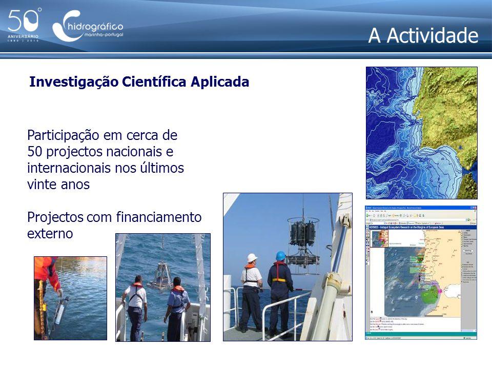 A Actividade Investigação Científica Aplicada Participação em cerca de