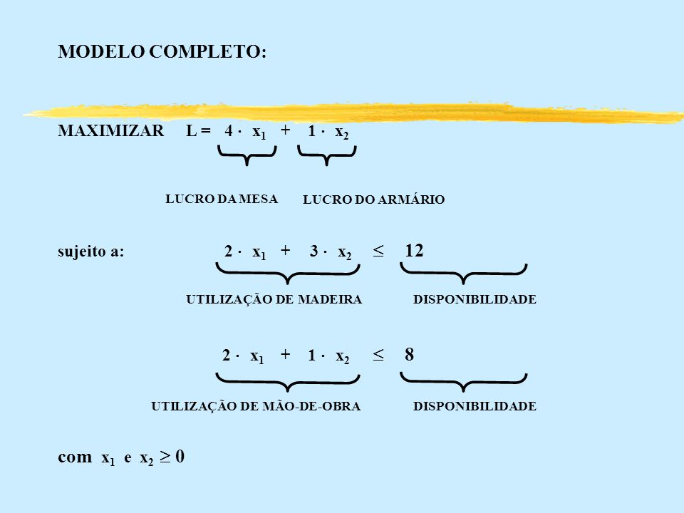 MODELO COMPLETO: com x1 e x2  0 MAXIMIZAR L = 4 × x1 + 1 × x2