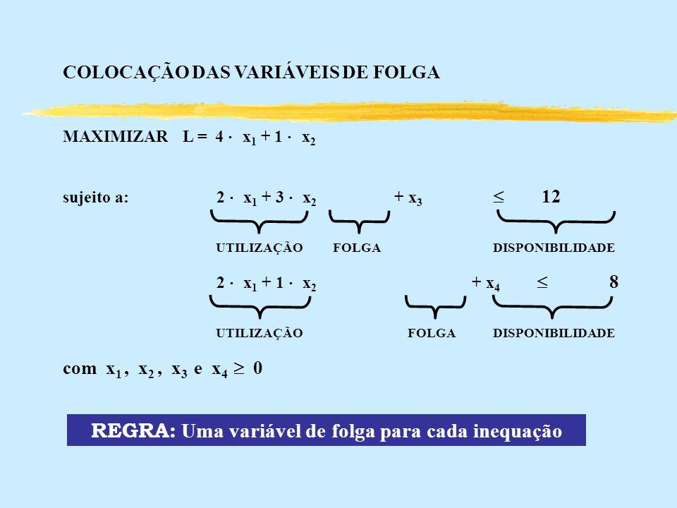 REGRA: Uma variável de folga para cada inequação