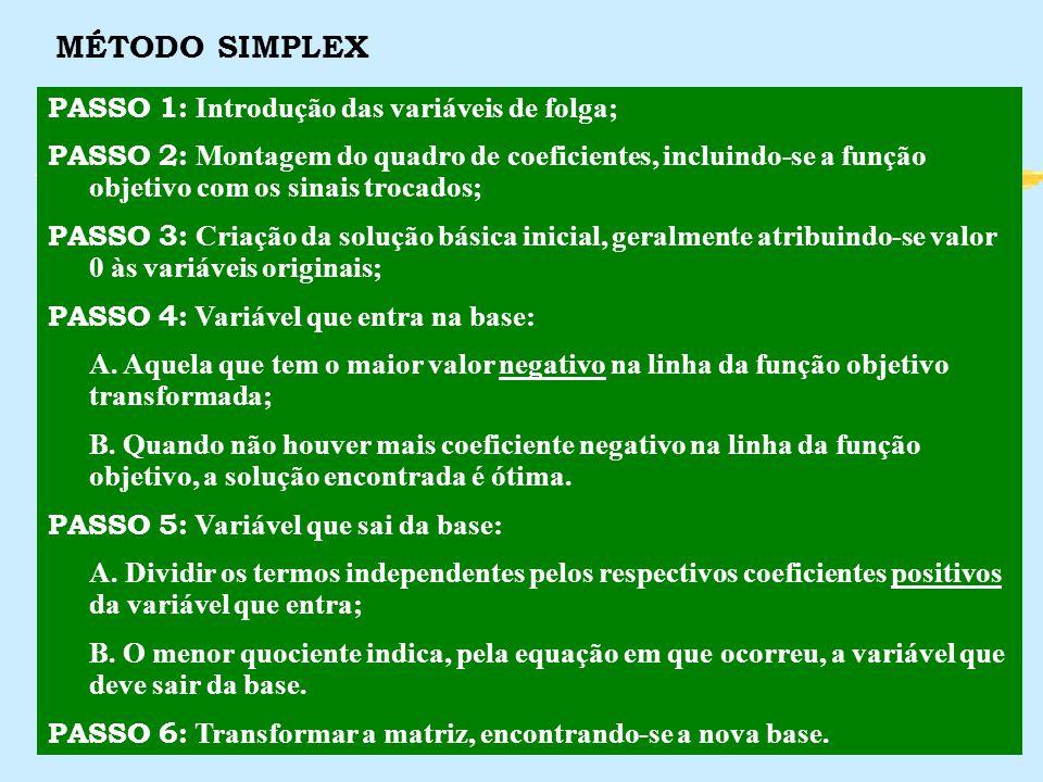 MÉTODO SIMPLEX PASSO 1: Introdução das variáveis de folga;