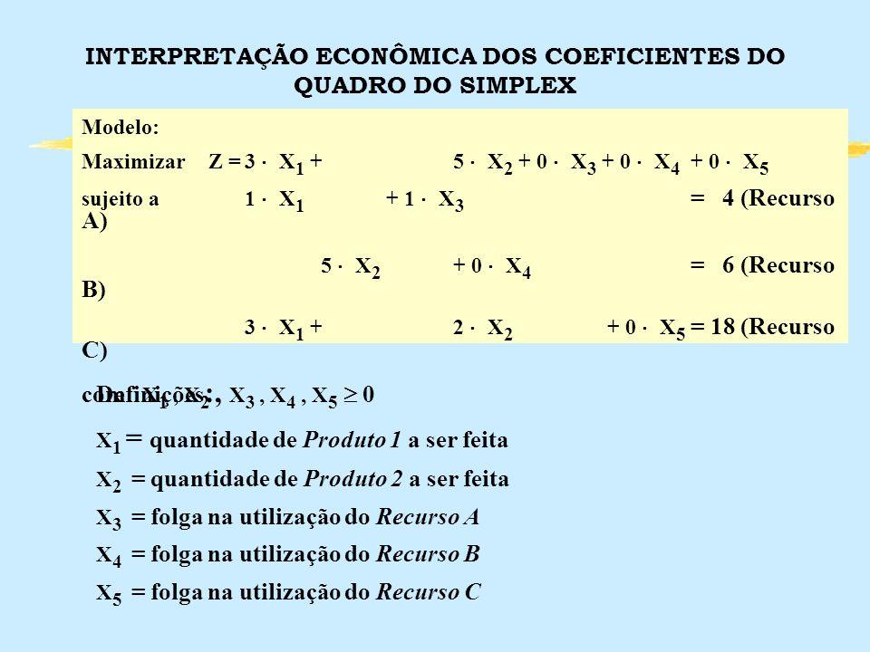INTERPRETAÇÃO ECONÔMICA DOS COEFICIENTES DO QUADRO DO SIMPLEX