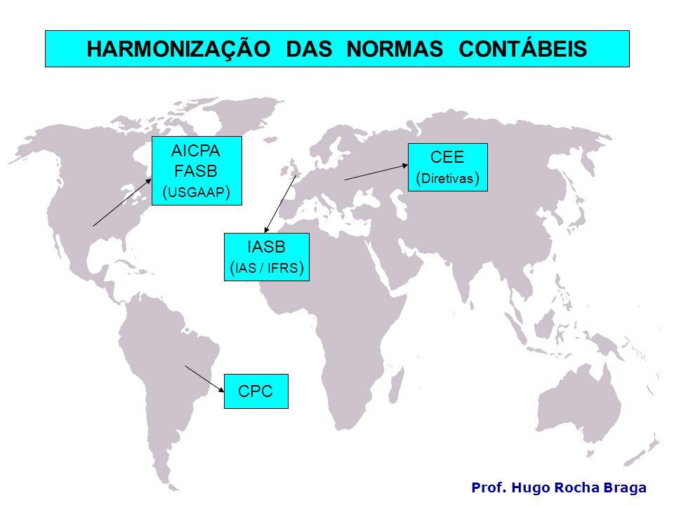 HARMONIZAÇÃO DAS NORMAS CONTÁBEIS
