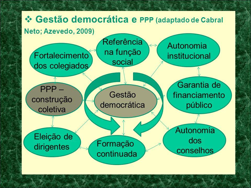 Gestão democrática e PPP (adaptado de Cabral Neto; Azevedo, 2009)