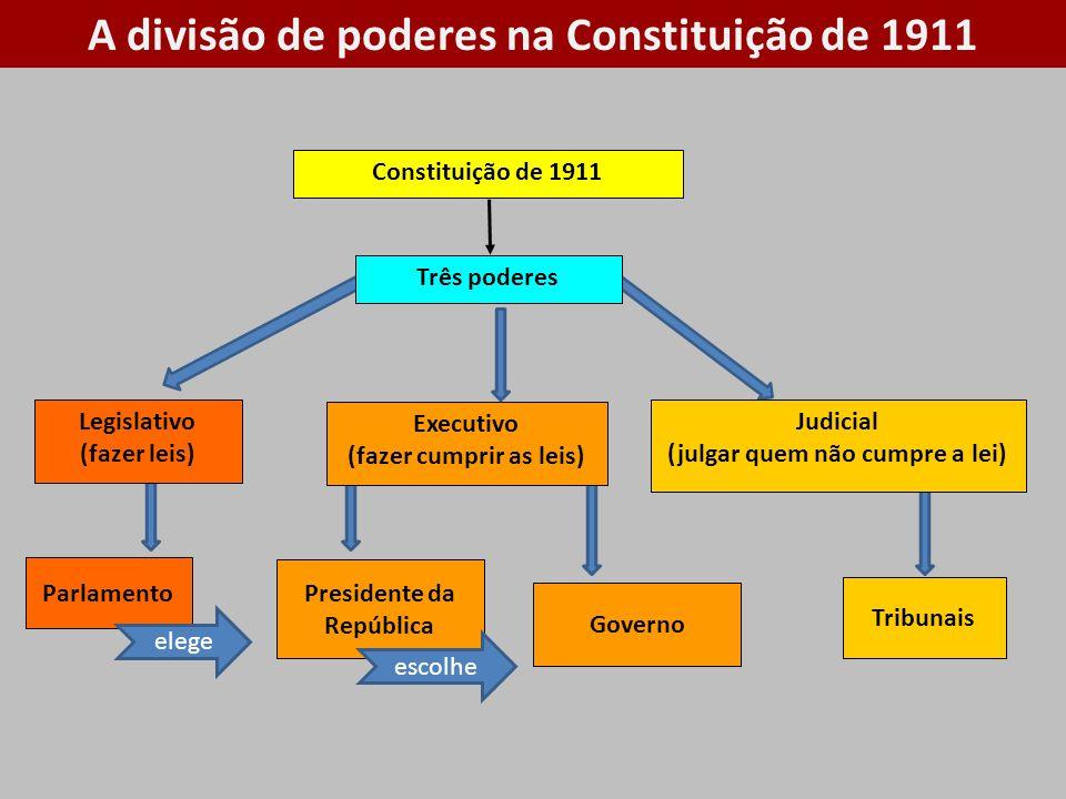 A divisão de poderes na Constituição de 1911