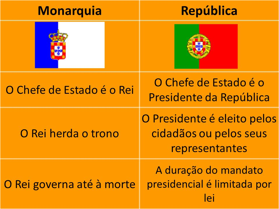 Monarquia República O Chefe de Estado é o Presidente da República