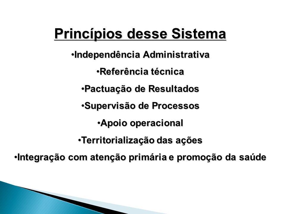 Princípios desse Sistema