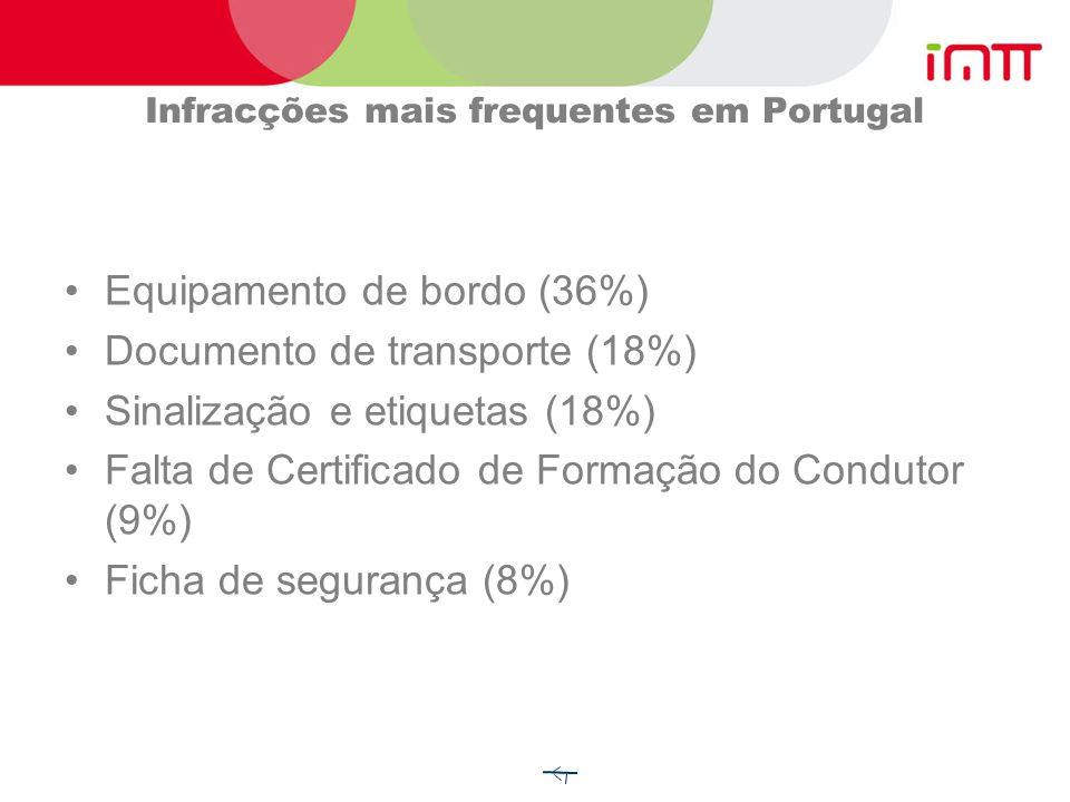 Infracções mais frequentes em Portugal
