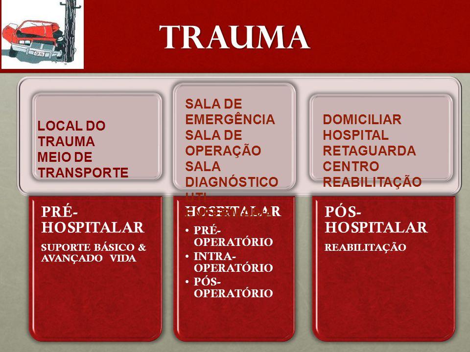 TRAUMA PRÉ-HOSPITALAR PÓS-HOSPITALAR SALA DE EMERGÊNCIA