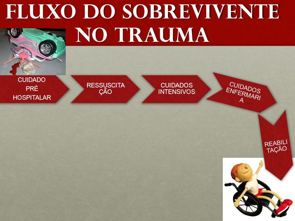 FLUXO DO SOBREVIVENTE NO TRAUMA