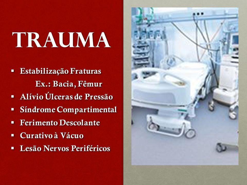 TRAUMA Estabilização Fraturas Ex.: Bacia, Fêmur