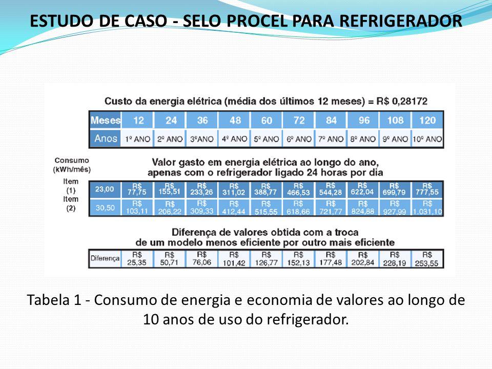 ESTUDO DE CASO - SELO PROCEL PARA REFRIGERADOR