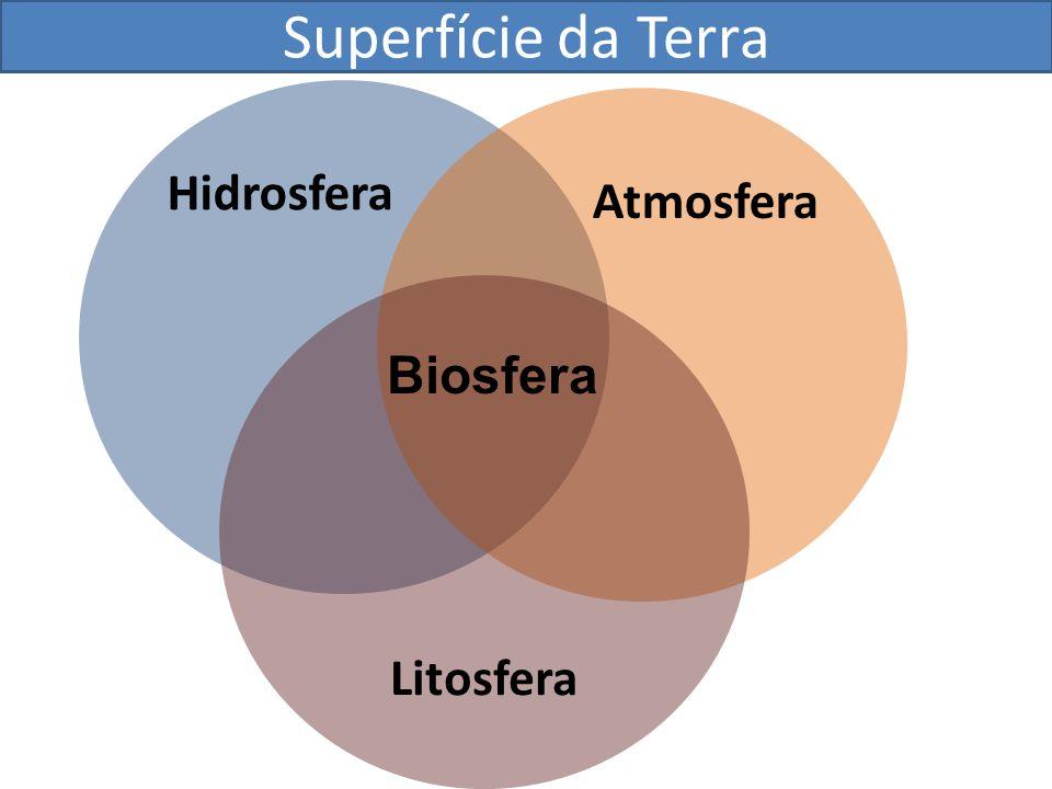 Superfície da Terra Hidrosfera Atmosfera Litosfera Biosfera
