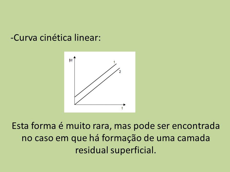 Curva cinética linear: