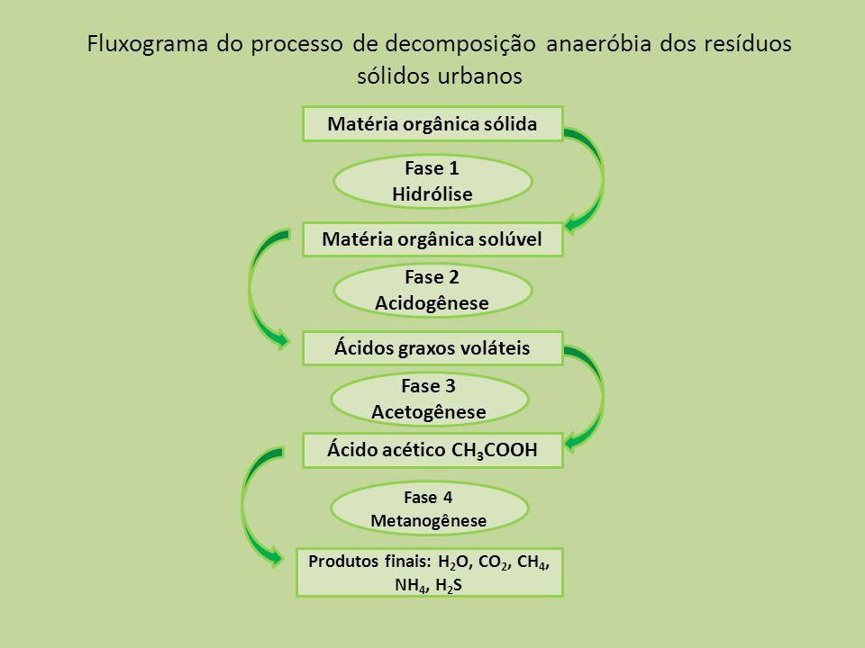 Fluxograma do processo de decomposição anaeróbia dos resíduos sólidos urbanos