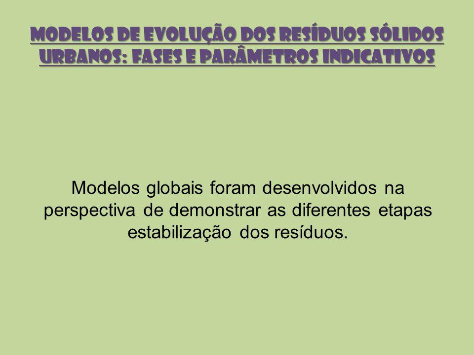 MODELOS DE EVOLUÇÃO DOS RESÍDUOS SÓLIDOS URBANOS: FASES E PARÂMETROS INDICATIVOS