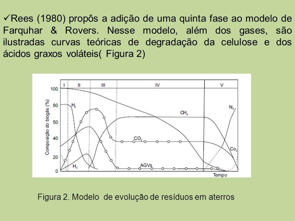 Rees (1980) propôs a adição de uma quinta fase ao modelo de Farquhar & Rovers. Nesse modelo, além dos gases, são ilustradas curvas teóricas de degradação da celulose e dos ácidos graxos voláteis( Figura 2)