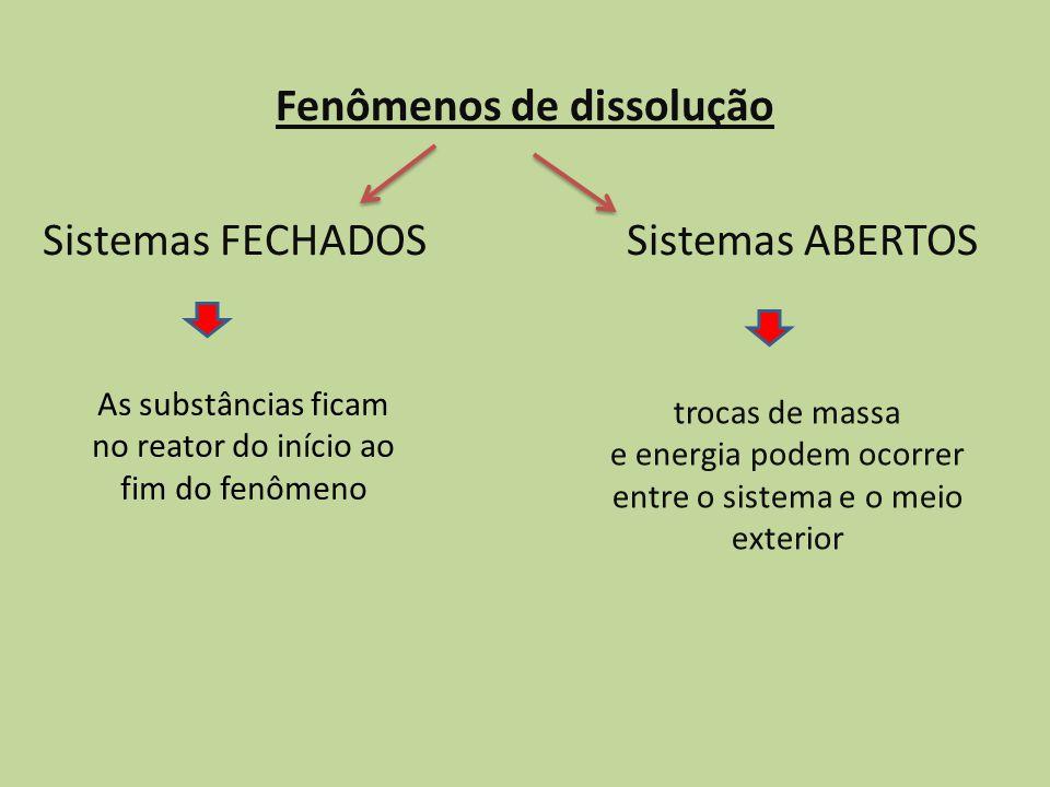 Fenômenos de dissolução Sistemas FECHADOS Sistemas ABERTOS