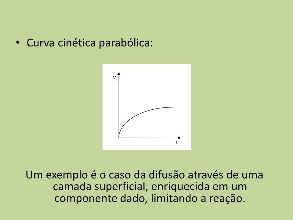 Curva cinética parabólica: