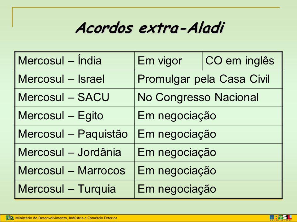 Acordos extra-Aladi Mercosul – Índia Em vigor CO em inglês