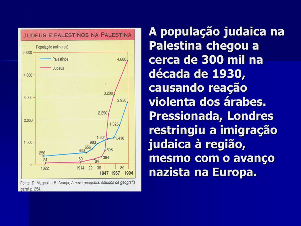 A população judaica na Palestina chegou a cerca de 300 mil na década de 1930, causando reação violenta dos árabes.