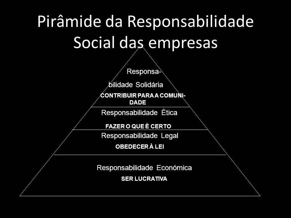 Pirâmide da Responsabilidade Social das empresas
