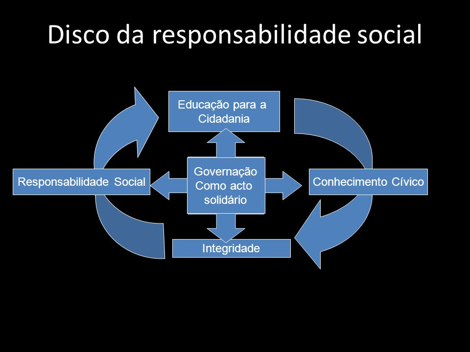 Disco da responsabilidade social