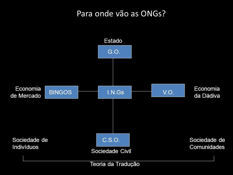 Para onde vão as ONGs Estado G.O. Economia de Mercado