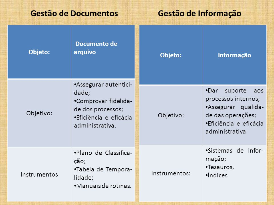 Gestão de Documentos Gestão de Informação