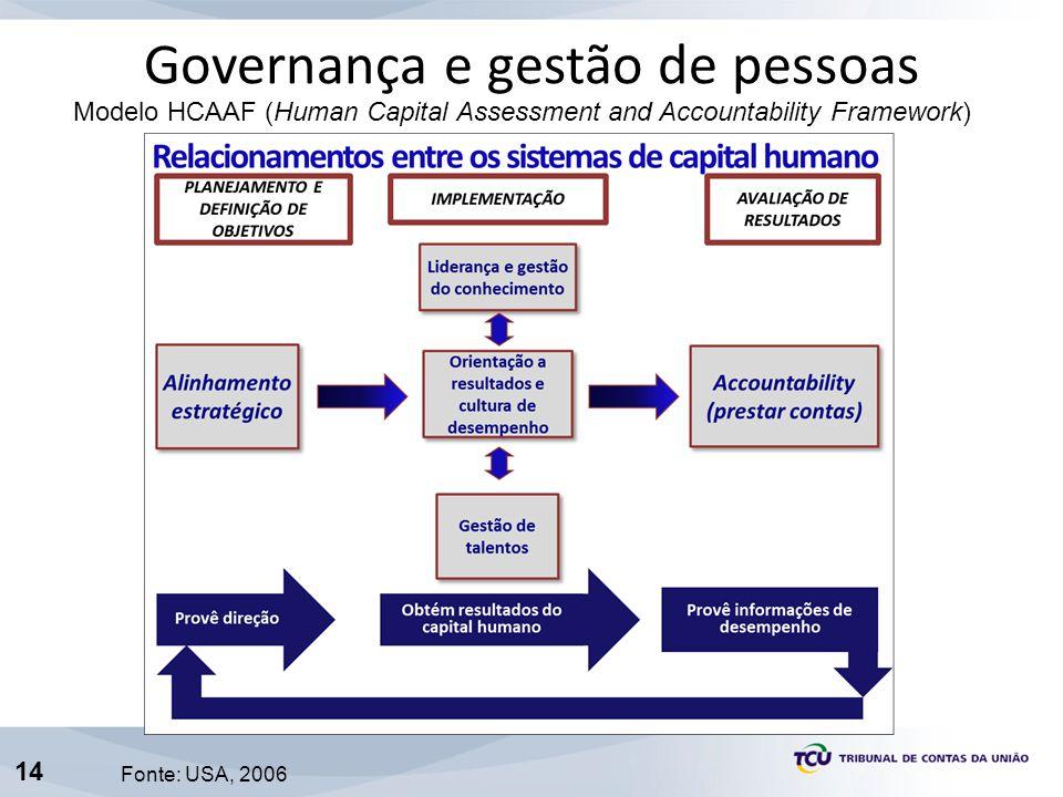 Governança e gestão de pessoas