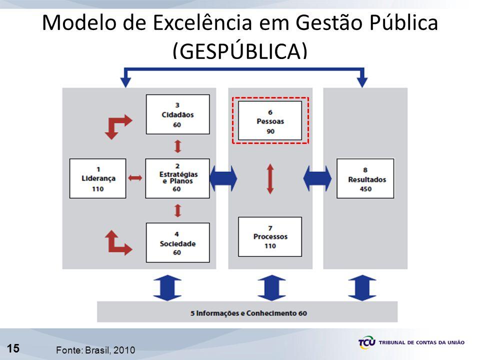 Modelo de Excelência em Gestão Pública (GESPÚBLICA)